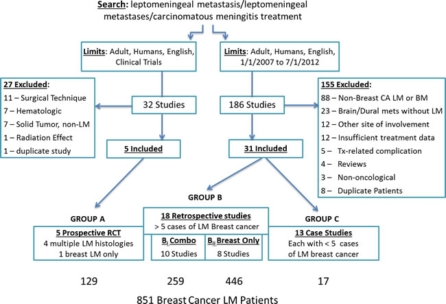 Search strategy with included and excluded studies used to identify the prospective trials, retrospective case series and case studies included for meta-analysis