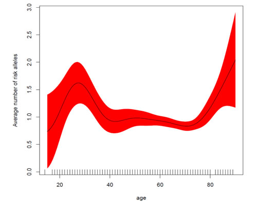 Average number of risk alleles as a function of age at diagnosis.