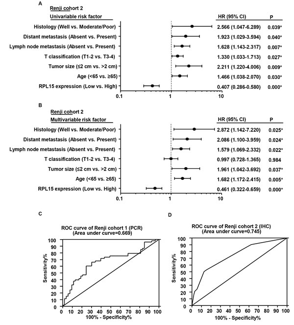 The potential value of RPL15 expression in predicting PDAC and patient prognosis.