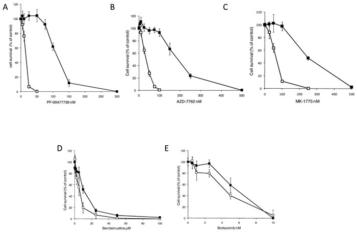 Pharmacological activity of JEKO-1 cell line resistant to PF-00477736.