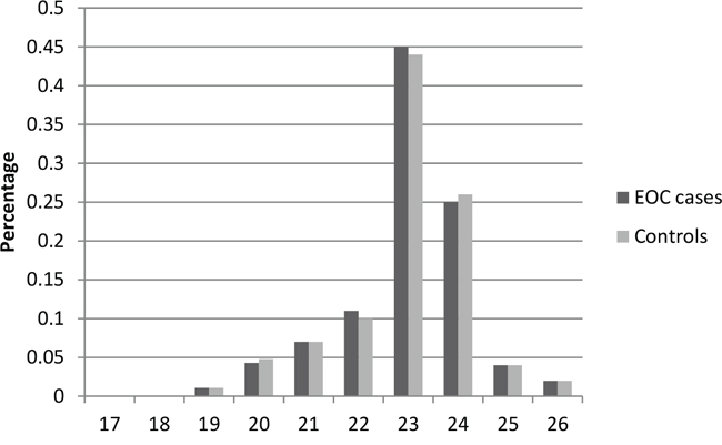Distribution of AR GGN repeat number for the shorter allele among EOC cases and controls in stage 1.