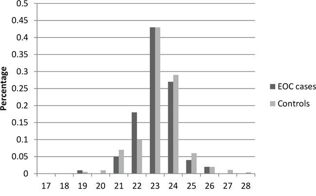 Distribution of AR GGN repeat number for the longer allele among EOC cases and controls in stage 1.