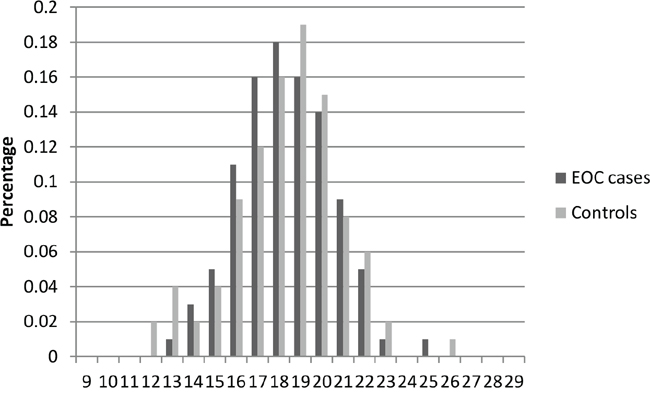 Distribution of AR CAG repeat number for the shorter allele among EOC cases and controls in stage 2.