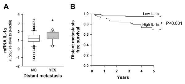 IL-1α expression is associated with the presence of distant metastasis.