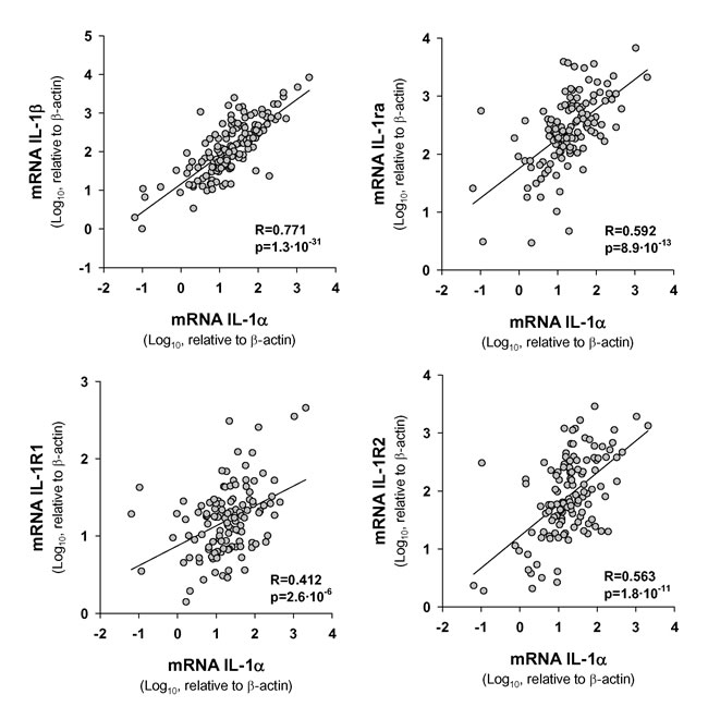 Statistical correlation between transcript levels of IL-1α and those of IL1 signaling pathway genes.