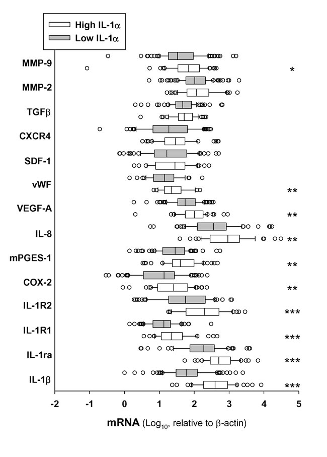 Expression of IL-1α in HNSCC tumor samples correlates with transcript levels of genes related with the metastatic process.