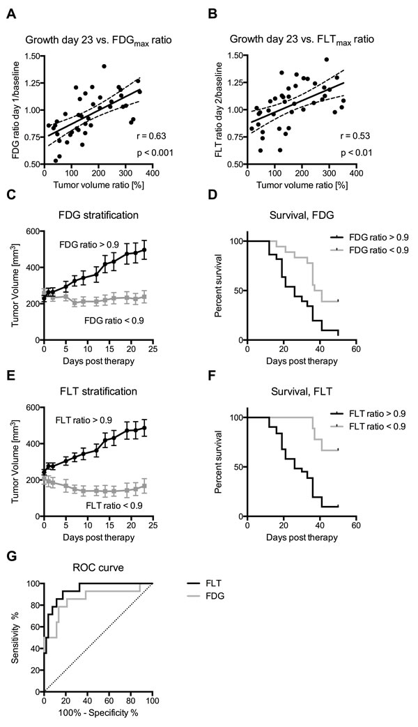 Change in FDG and FLT after therapy predicts treatment outcome.