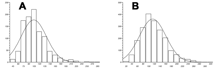 Fibrin fibre thickness (nm) distribution width for both healthy