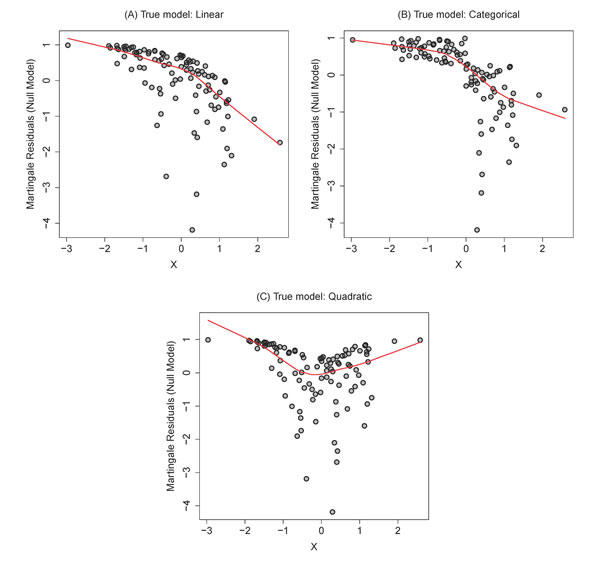 Representative martingale residual diagnostic plots with smoothed mean estimators using data simulated under