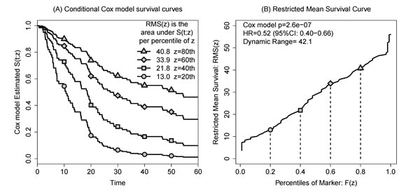 Illustrating the construction of the restricted mean survival (RMS) curve.