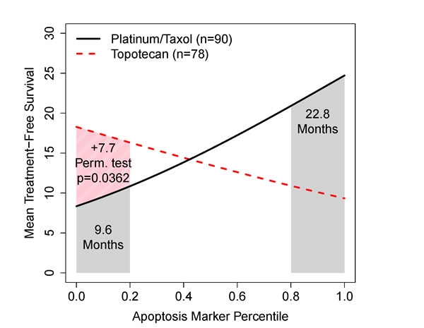 Two example RMS curves for treatment-free intervals under one of two drug regimens after first relapse of advanced ovarian cancer within 6-12 months of adjuvant therapy.