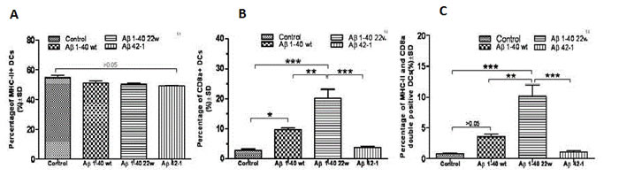 Cell marker induction shows antigen specificity in 30 month old APP/PS1 mice.