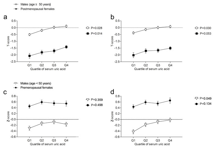 T-score and Z-score in each quartile of serum uric acid (Q1, Q2, Q3, and Q4) in male and female participants.