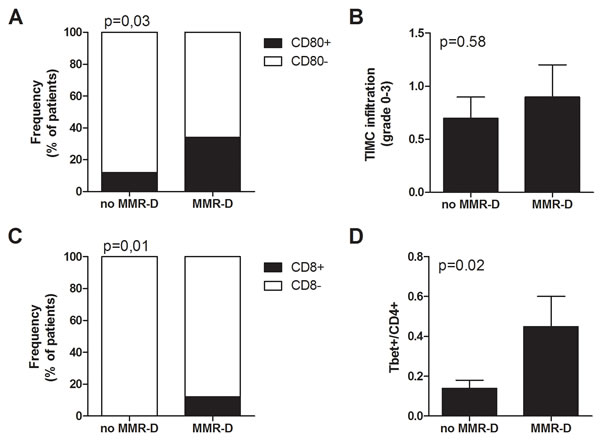 Immune microenvironment analysis of colorectal tumors with MMR gene defects.