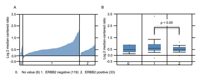 SHARPIN expression increases in ERBB2 negative BC.