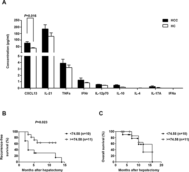 Tfh cell-related serum cytokine production in HCC and HC.