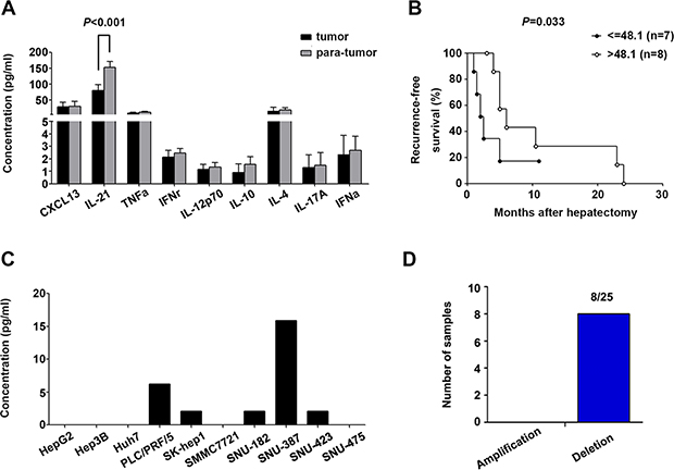 Tfh cell-related cytokine production in HCC tumor tissues and cell lines.
