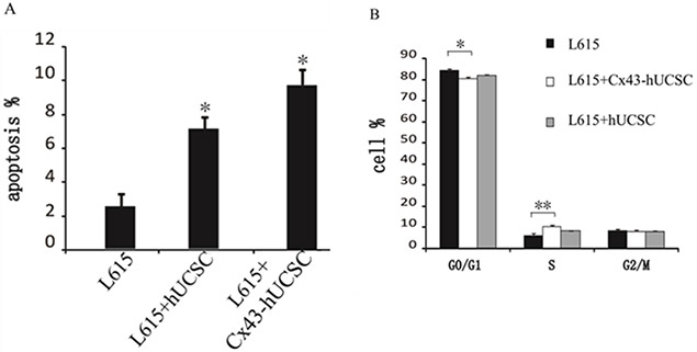 Cx43-hUCSC induces apoptosis and alters cell cycle profile.