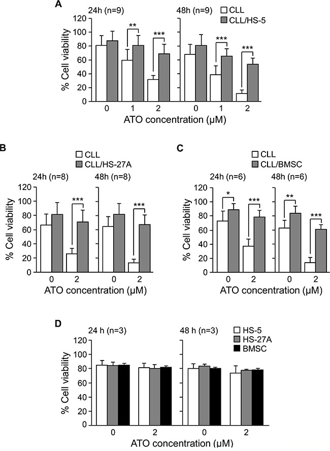 Stromal cells protect CLL cells from the cytotoxic effect of ATO.