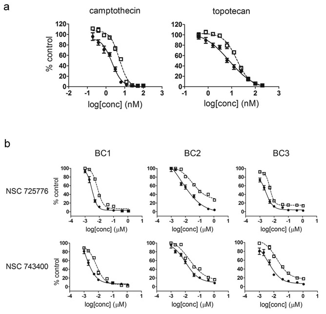 CSC selective growth inhibition by Topo I inhibitors.