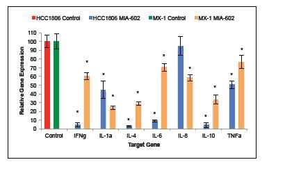 Treatment of tumors with the GHRH antagonist MIA-602 suppressed the expression of IFNγ, IL-1α, IL-4, IL-6, IL-8, IL-10, and TNFα.