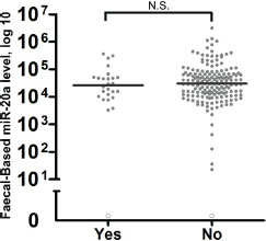 Evaluation of the effects of antibiotics on faecal-based biomarker miR-20a.