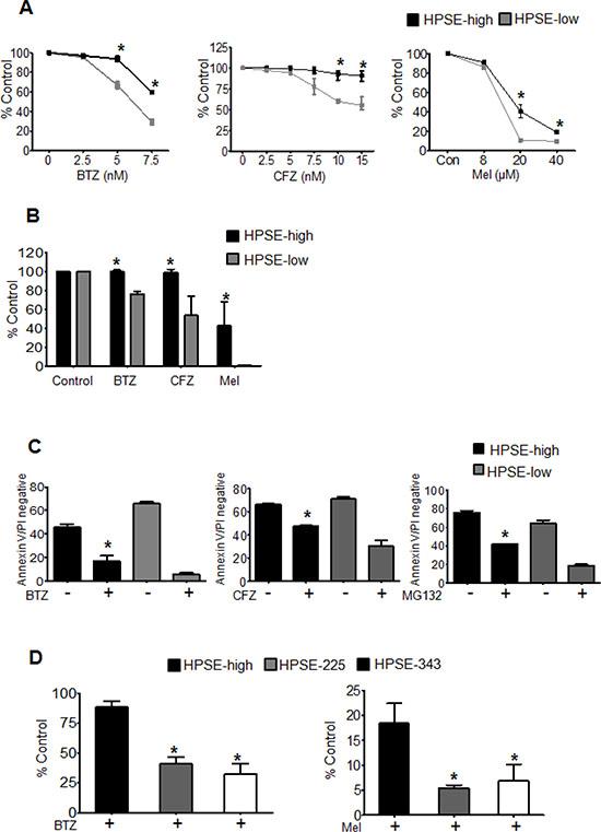 Heparanase promotes chemoresistance.