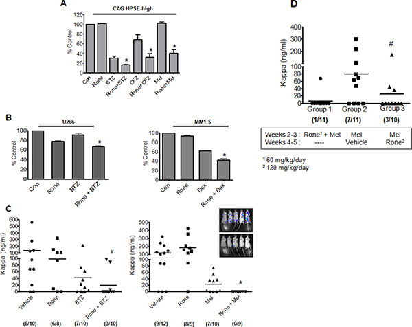 Roneparstat sensitizes myeloma cells to chemotherapy and diminishes relapse.