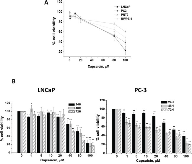 Cytotoxic effect of capsaicin on normal prostate cells and on prostate cancer cells.