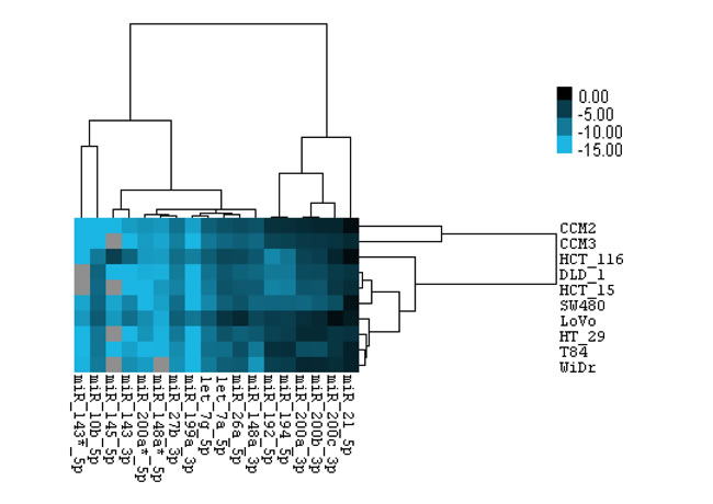 Relative expression level of miRNAs in CRC cell lines.