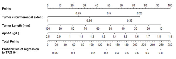 Nomogram for good regression prediction.