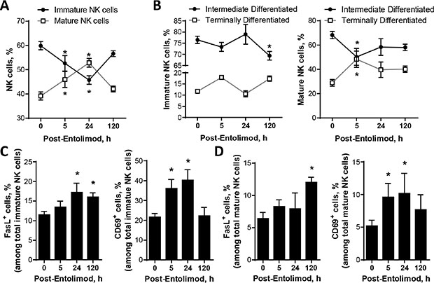 Effect of entolimod treatment on the maturation and activation status of NK cells in the livers of non-tumor-bearing mice.