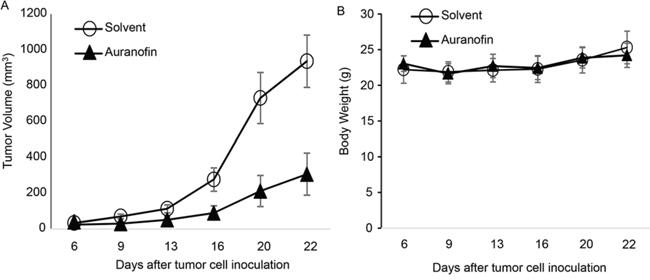 Figure 6. Auranofin-mediated in vivo activity in Calu3 xenograft tumors.