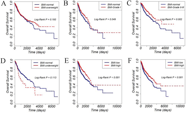 Overall survival of 2670 cancer patients stratified by different BMI groups.