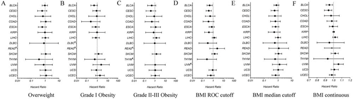 Hazard ratios for all-cause mortality relative to normal weight in different BMI groups in each cancer type