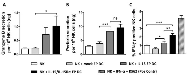 Granzyme B, perforin and IFN-γ production after NK/DC/tumor-cell coculture.