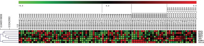 Expression among breast cancer subtypes of our selected neurogenes (MicMa Database).
