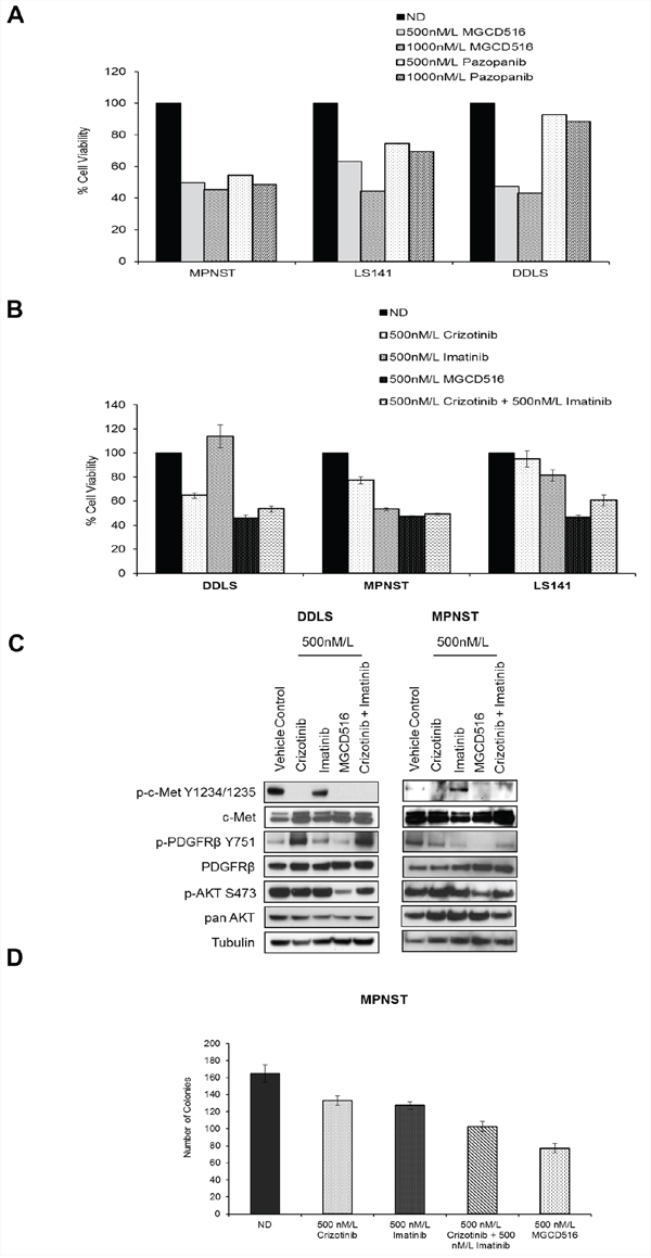 MGCD516 treatment results in superior anti-proliferative effect, better inhibition of downstream targets such as p-AKT and greater reduction in colony growth when compared to imatinib and crizotinib.