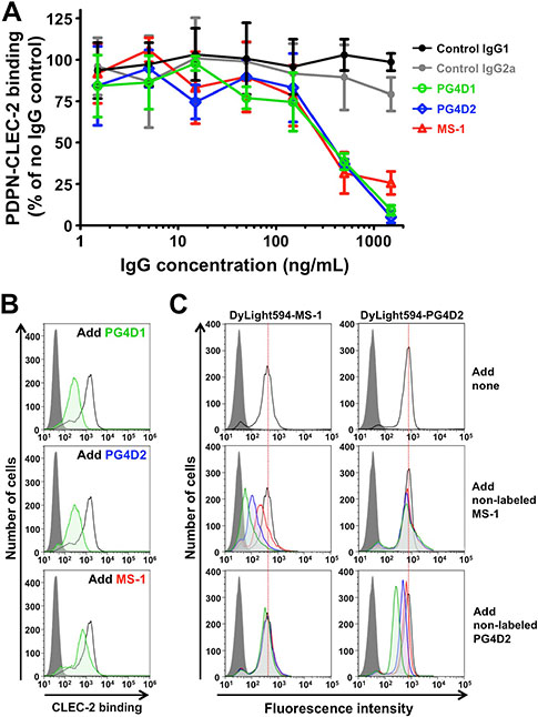Neutralization of podoplanin–CLEC-2 binding by anti-PLAG4 mAbs PG4D1 and PG4D2.