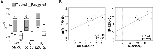 miR-34a, -100 and -125b are upregulated in tumors from patients treated with BRAFi