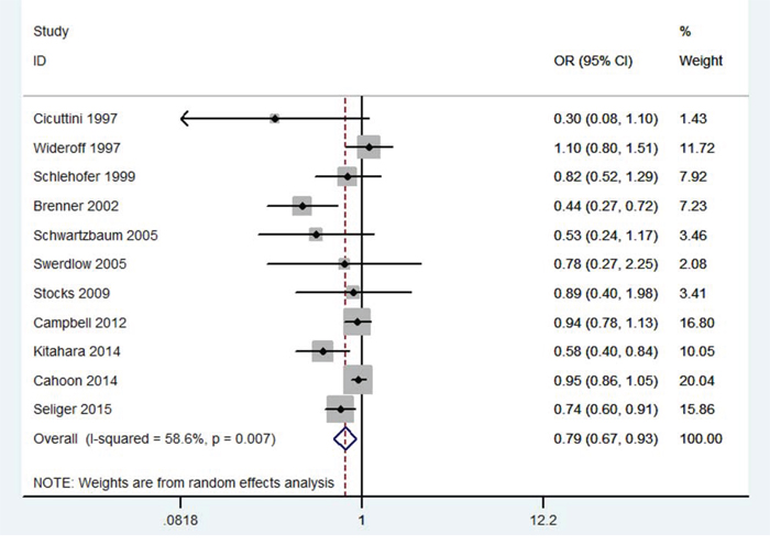 Meta-analysis of the association between DM and risk of gliomas.