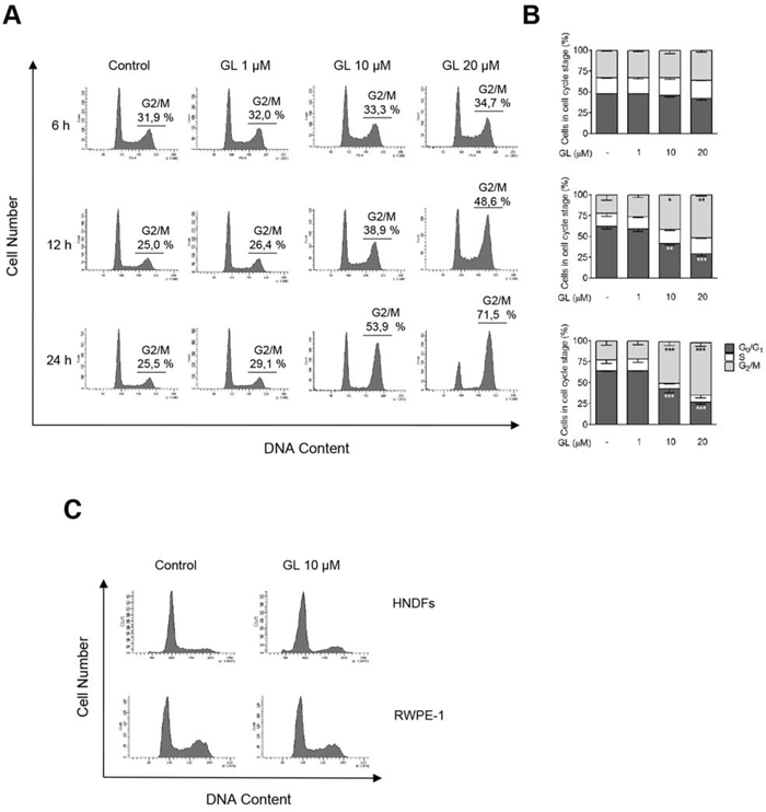 GL induces G2/M phase cell-cycle arrest.