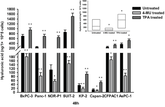 HA concentration in conditioned media of PDAC cells after treatment with 4-MU or TPA.