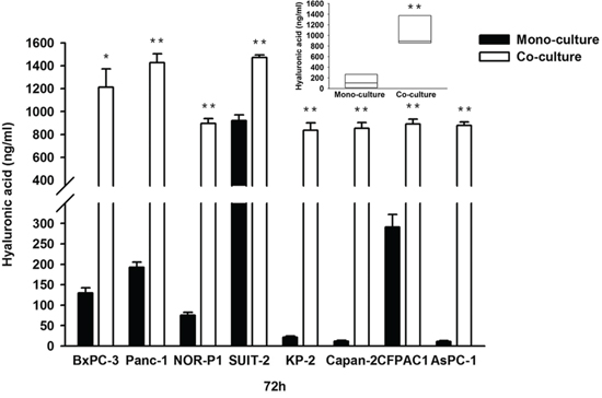 Concentrations of HA in conditioned media in mono-culture and co-culture between PDAC cells and tumor-derived fibroblasts (*P < 0.05, ** P < 0.01, paired t test in each cell line and median, 10.6-fold; range, 1.6- to 76.8-fold; P = 0.008, wilcoxon signed ranks test).