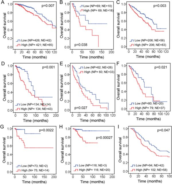 Impact of FAM83D expression level on overall survival in patients with: A. Breast cancer, B. Cervical squamous cell carcinoma, C. Kidney renal clear cell carcinoma, D. Brain lower grade glioma, E. Liver hepatocellular carcinoma, F. Lung adenocarcinoma, G. Kidney renal papillary cell carcinoma, H. Uterine corpus endometrioid carcinoma, and I. Skin cutaneous melanoma.