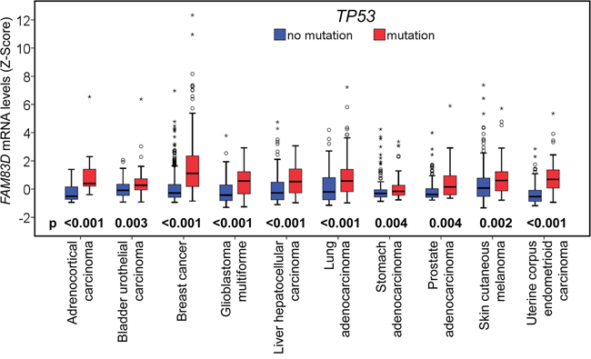 Relationship between FAM83D mRNA expression and TP53 mutations.