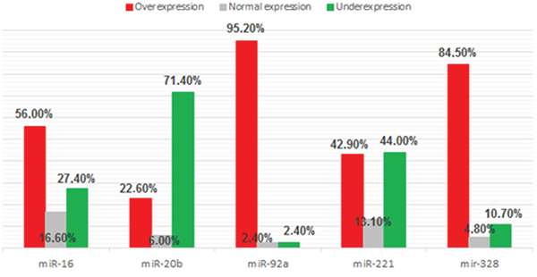 Frequency of antiangiomiRs expression (miR-16, miR-20b, miR-92a, miR-221 and miR-328) in 84 samples of DLBCL.
