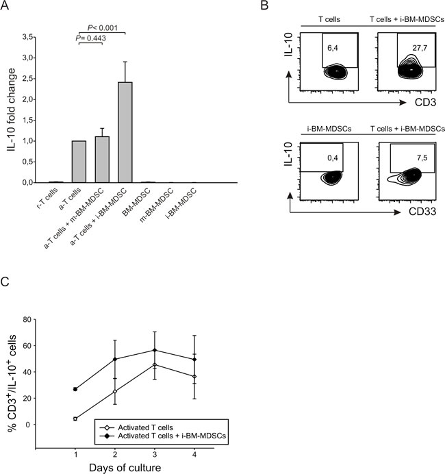 IL-10 is released from suppressed T cells.