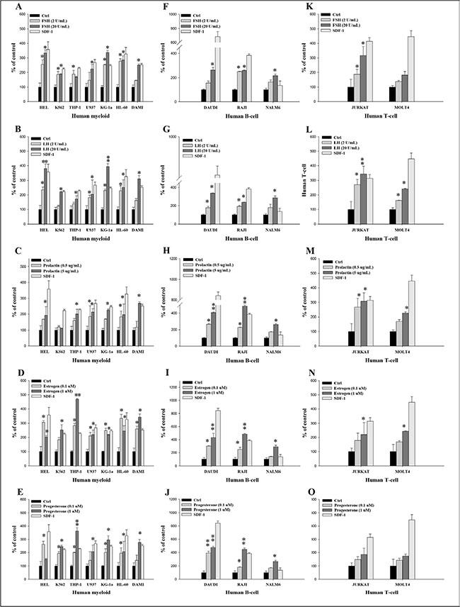 Pituitary and gonadal sex hormones enhance the adhesiveness of human leukemia cells to fibronectin.