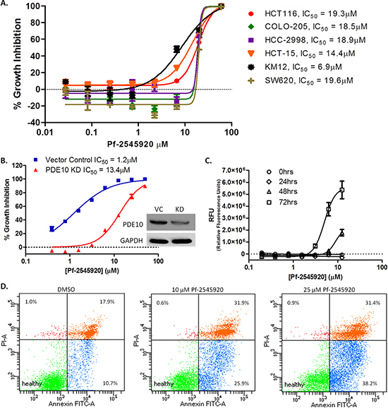 PDE10 as a target for colon cancer.